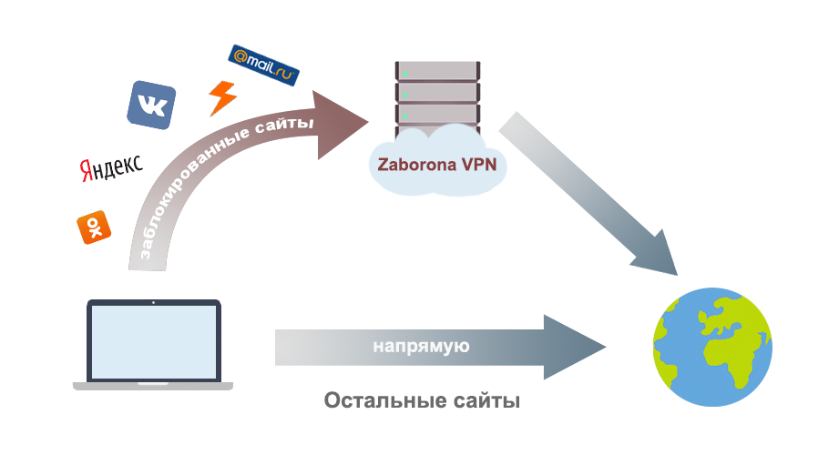 zaborona_vpn_scheme.png